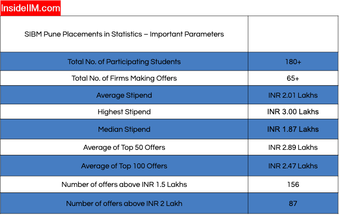 sibm pune summer placement - Overall Statistics