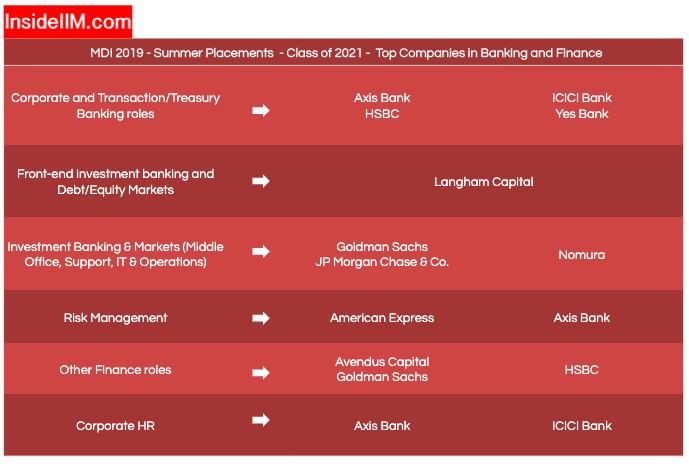 MDI Gurgaon Placements 2019 (Summer) - Companies: Banking & Finance