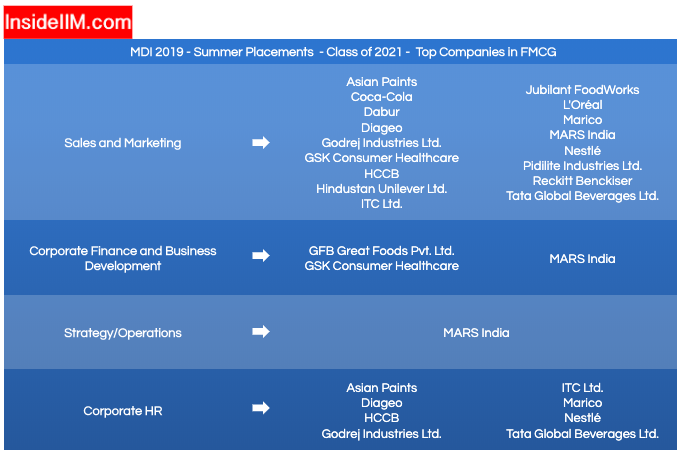 MDI Gurgaon Placements 2019 (Summer) - Companies: Sales & Marketing, Corporate Finance & Business Development, Strategy/Operation and Corporate HR