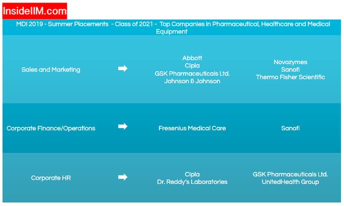 MDI Gurgaon Summer Placements 2019 - Companies: Pharmaceutical, Healthcare & Medical Equipment
