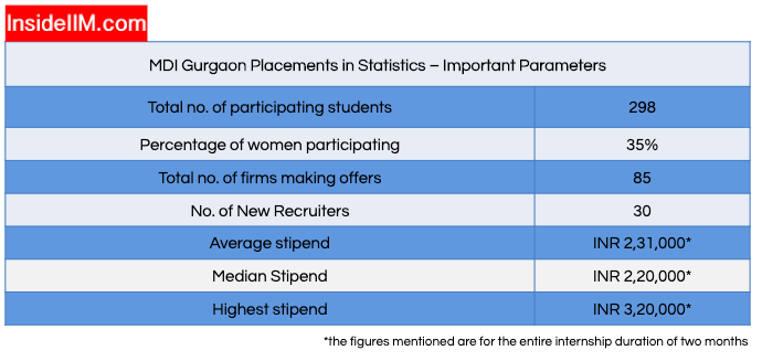 MDI Gurgaon Summer Placements 2019 - Overall Statistics: No. of recruiters, Average Stipend Offered, Highest Stipend Offered, No. of students/companies participating, etc.