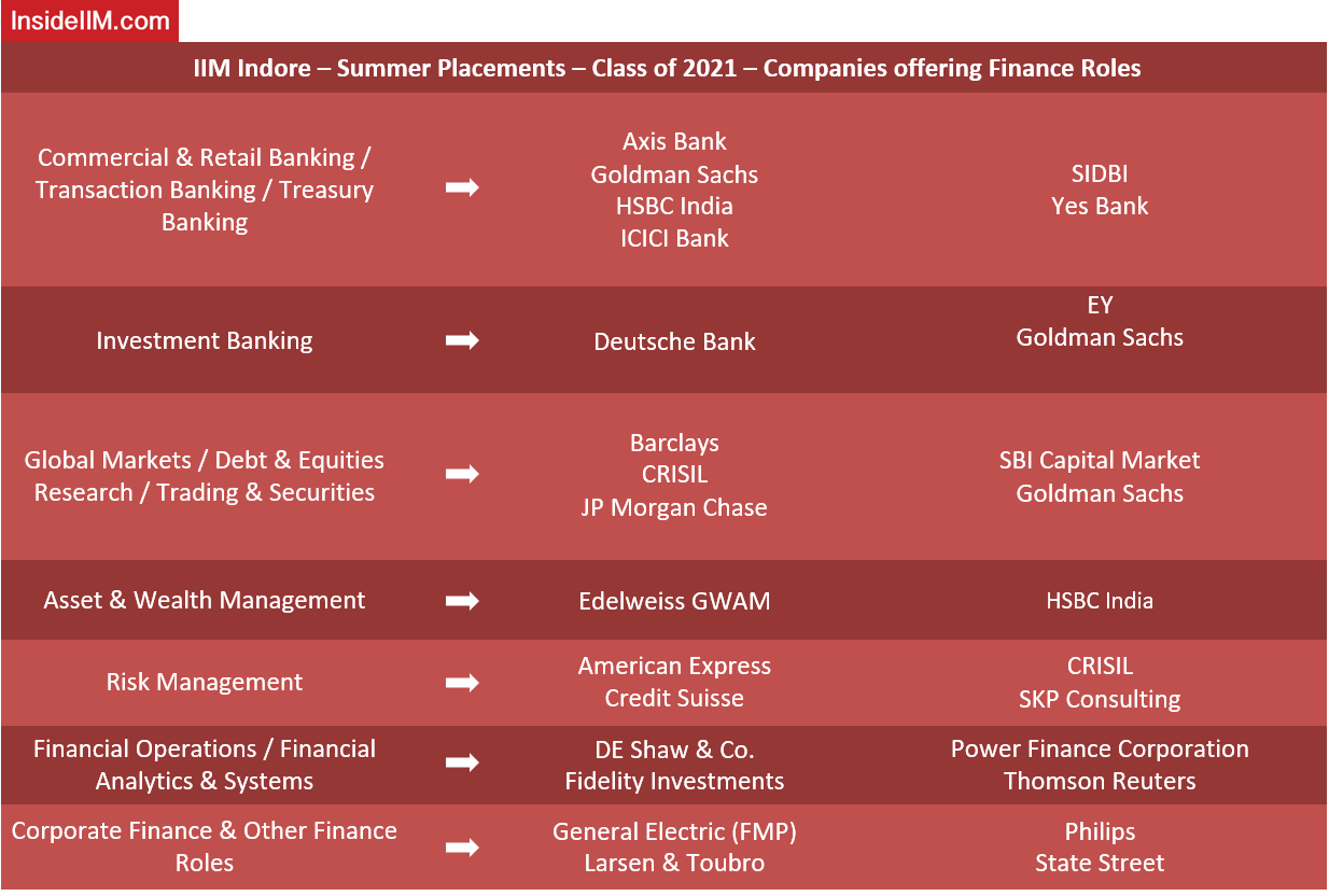 IIM Indore Summer Placements 2019 - Finance Roles - PGP 2019-2021