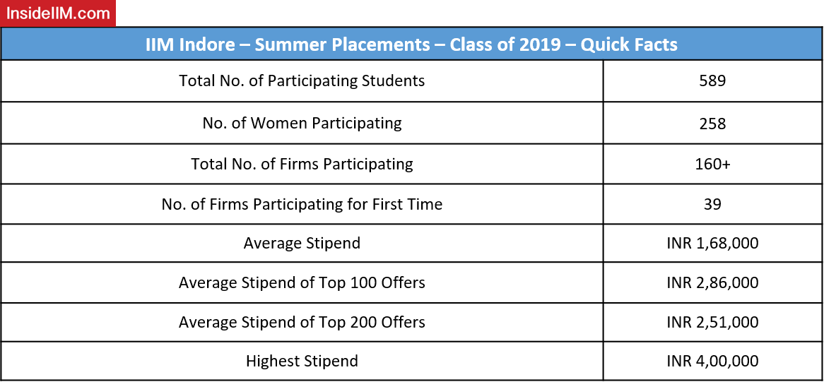 IIM Indore Summer Placements 2019 - Quick Facts - PGP 2019-2021
