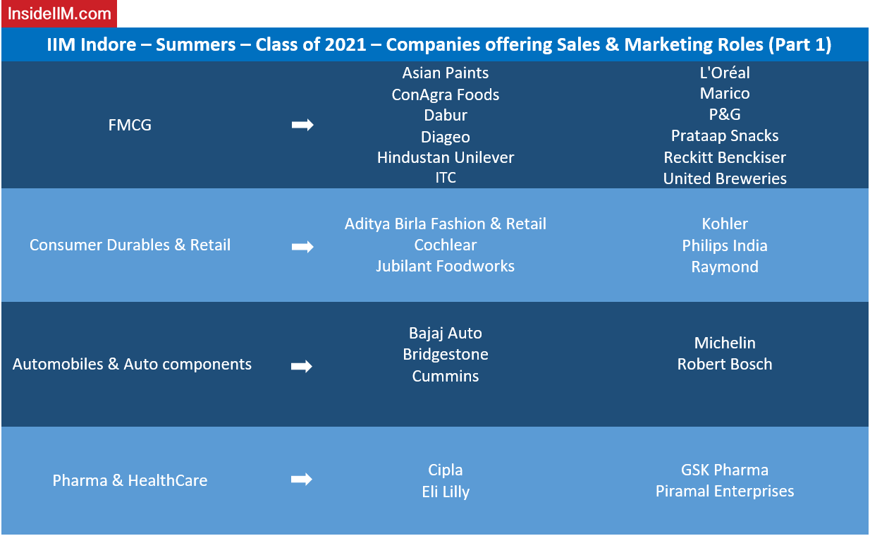 IIM Indore Summer Placements 2019 - Sales & Marketing - PGP 2019-2021