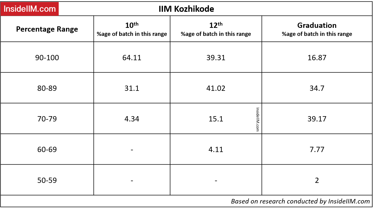 IIM Academic Profile - IIM Kozhikode Academic Profile Requirements