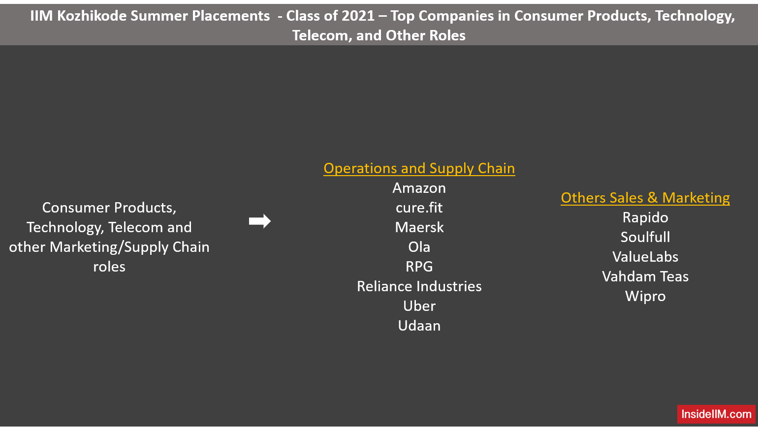 IIM Kozhikode Summer Placements PGP Class of 2021 - Consumer Products, Technology, Telecom