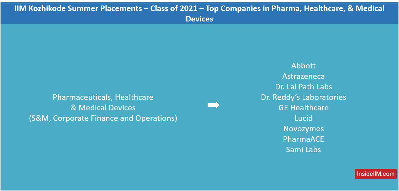 IIM Kozhikode Summer Placements PGP Class of 2021 - Pharmaceuticals, Healthcare, Medical Devices