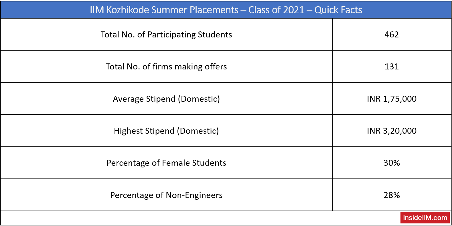IIM Kozhikode Summer Placements PGP Class of 2021 - Salary, Offers, Quick Facts