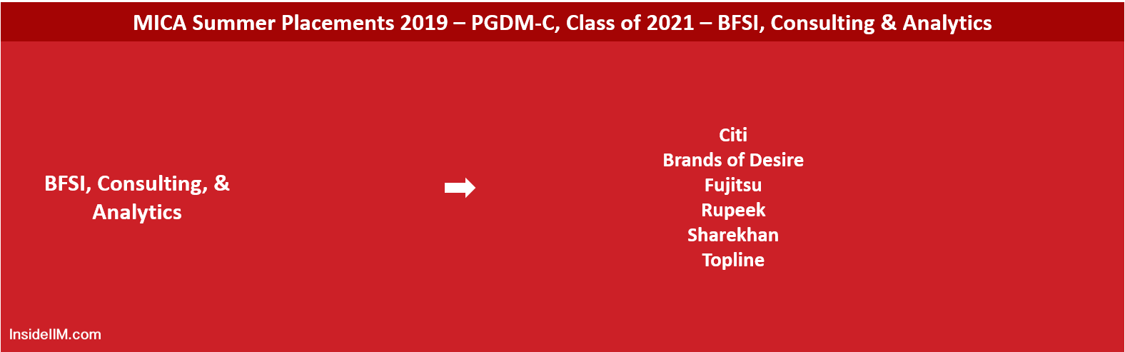 MICA Summer Placements 2019 - BFSI, Consulting & Analytics