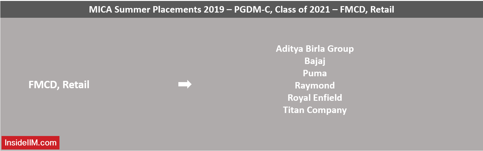 MICA Summer Placements 2019 - FMCD, Retail
