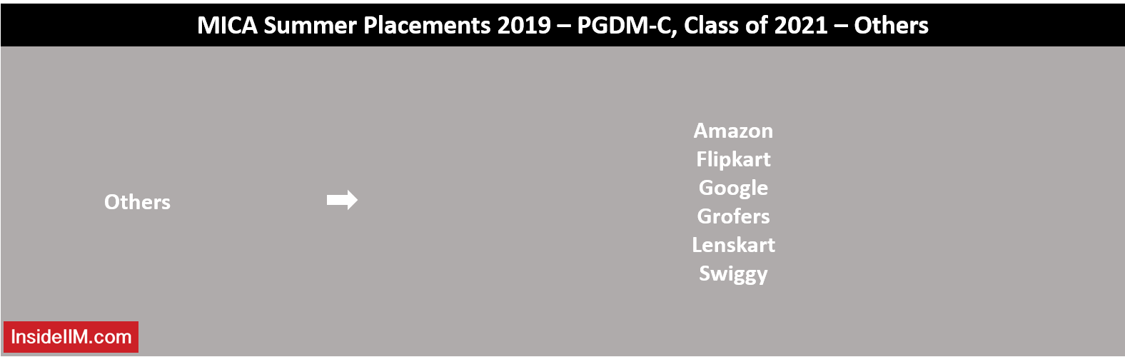 MICA Summer Placements 2019 - Others