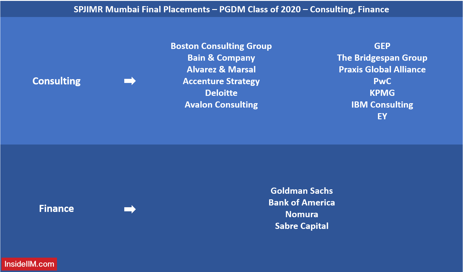 SPJIMR Final Placements - PGDM Class of 2020 - Consulting, Finance