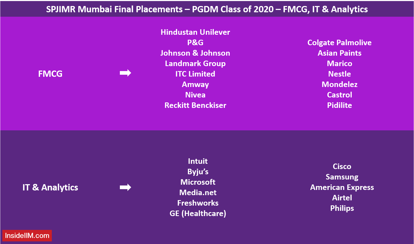 SPJIMR Final Placements - PGDM Class of 2020 - FMCG, IT & Analytics