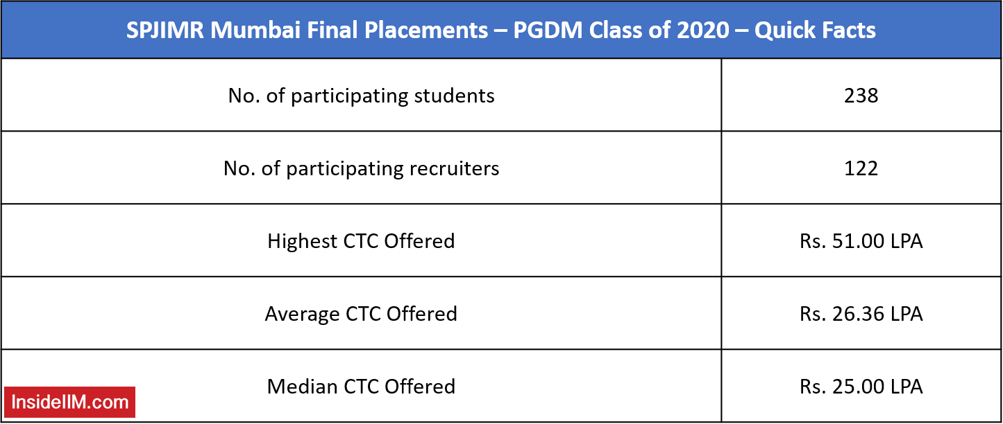 SPJIMR Final Placements - PGDM Class of 2020 - Quick Facts