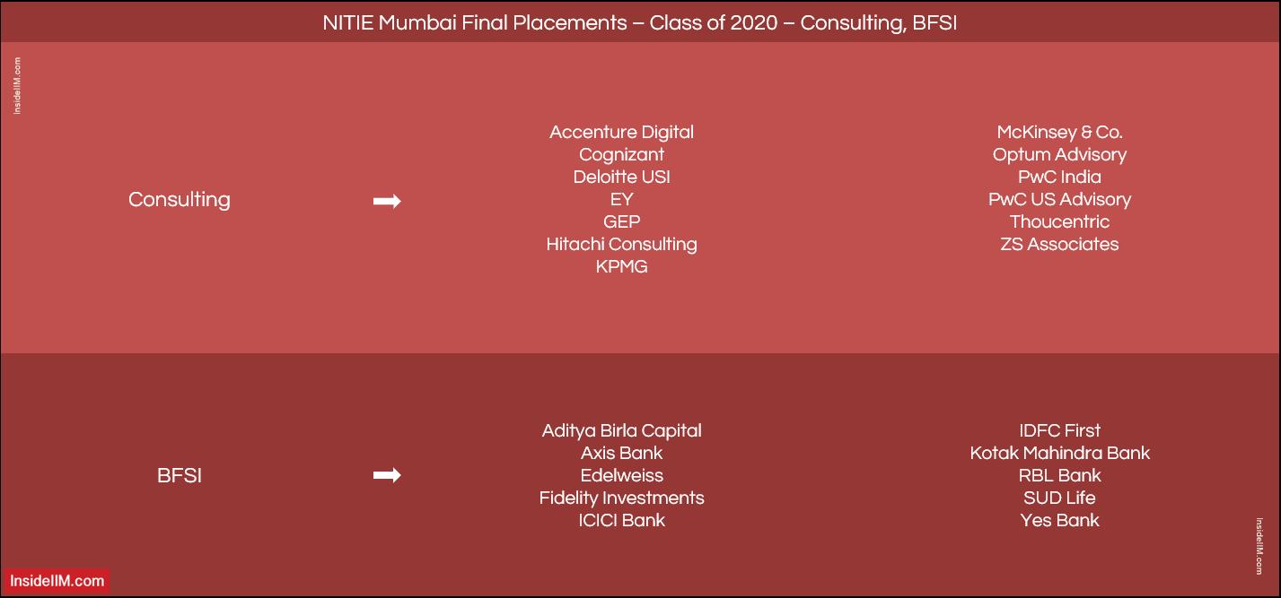 NITIE Mumbai Placement Report 2020 - Companies: Consulting & BFSI