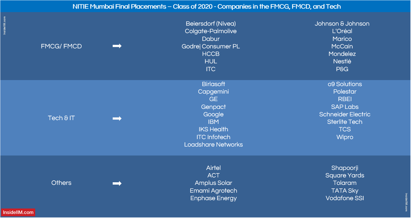 NITIE Mumbai 2020 Placement Report - Companies: FMCG, FMCD & Tech