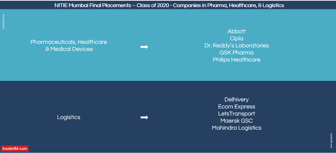 NITIE Mumbai Placement Report 2020 - Companies: Pharma, Healthcare & Logistics