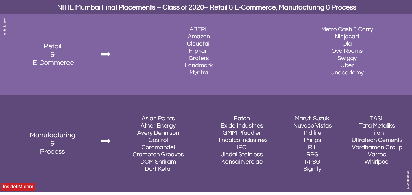 NITIE Mumbai Placement 2020 - Companies: Retail, E-Commerce, Manufacturing & Process