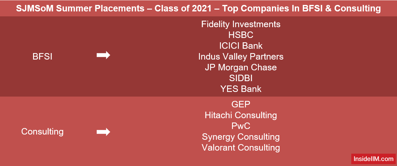 SJMSoM Summer Placements 2021 - Top Companies In BFSI & Consulting