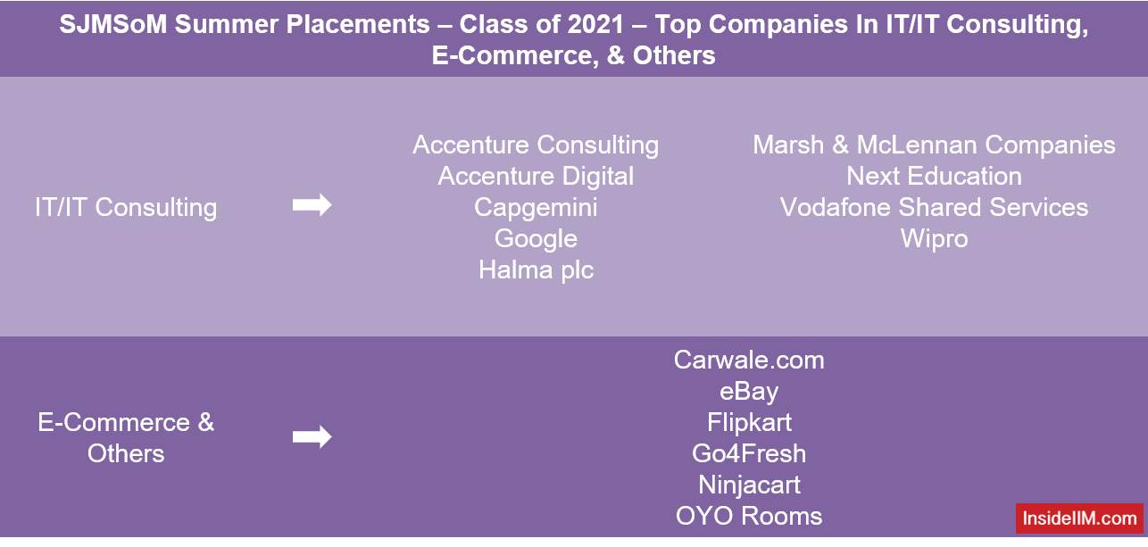 SJMSoM Summer Placements 2021 - Top Companies In IT/IT Consulting, E-Commerce, & Others