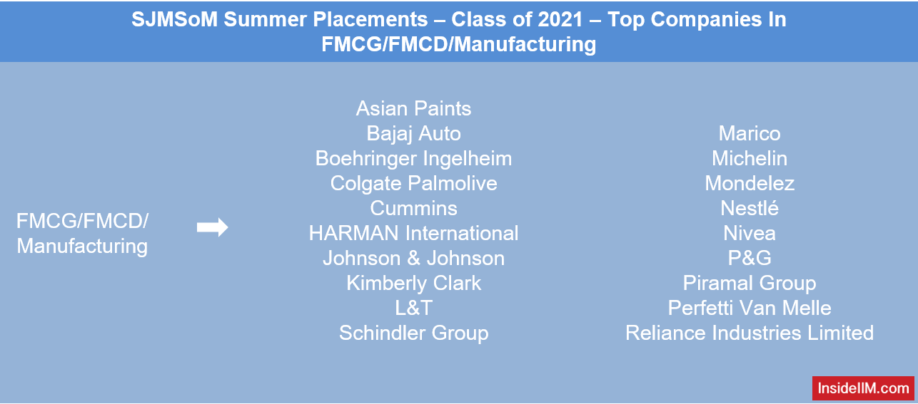 SJMSoM Summer Placements 2021 - Top Companies In FMCG, FMCD, Manufacturing