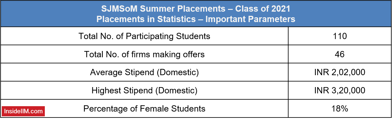 SJMSoM Summer Placements 2021 - Placement Statistics For Class of 2019-2021