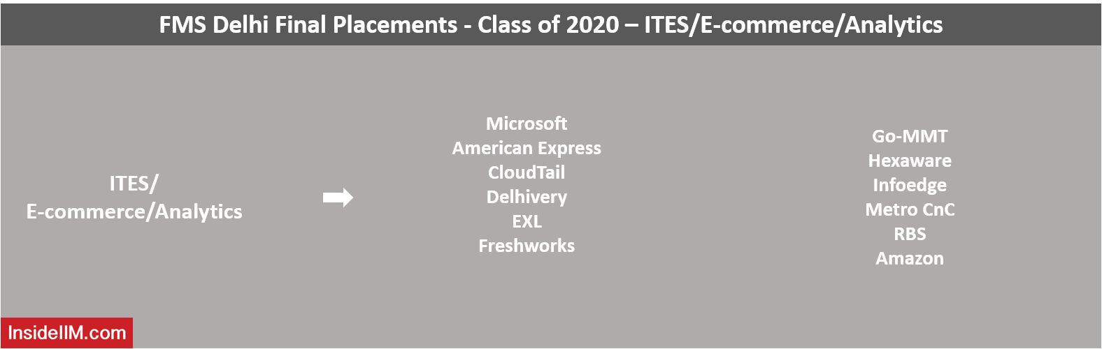 FMS Final Placements 2020 - Top IT/ITES/Analytics/E-Commerce Recruiters