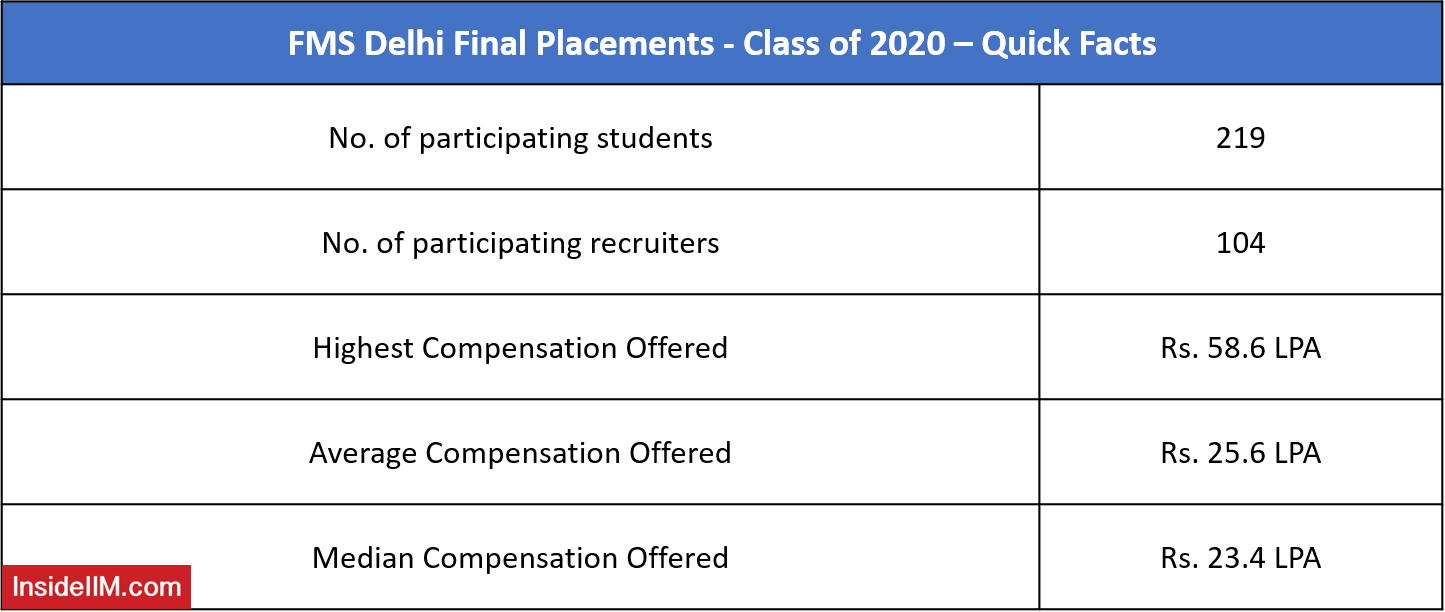 FMS Final Placements 2020 - Important Highlights