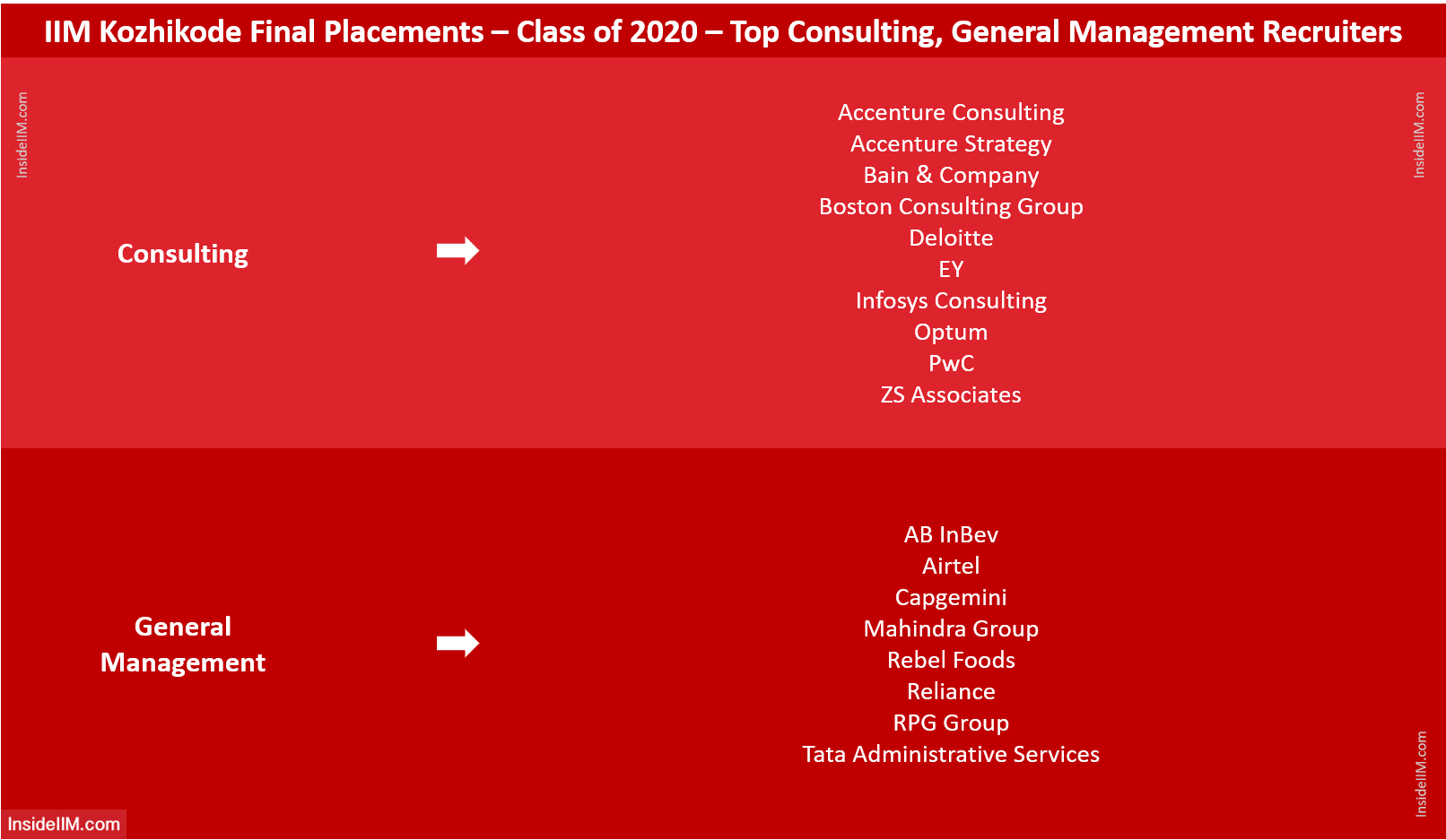 IIM Kozhikode Final Placements 2020 - Top Consulting, General Management Recruiters