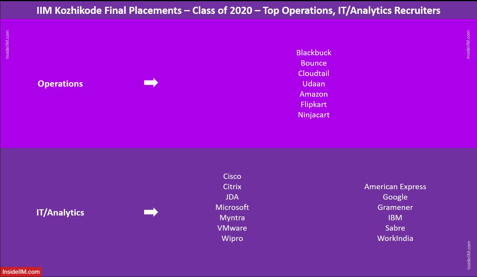 IIM Kozhikode Final Placements 2020 - Top Operations, IT/Analytics Recruiters