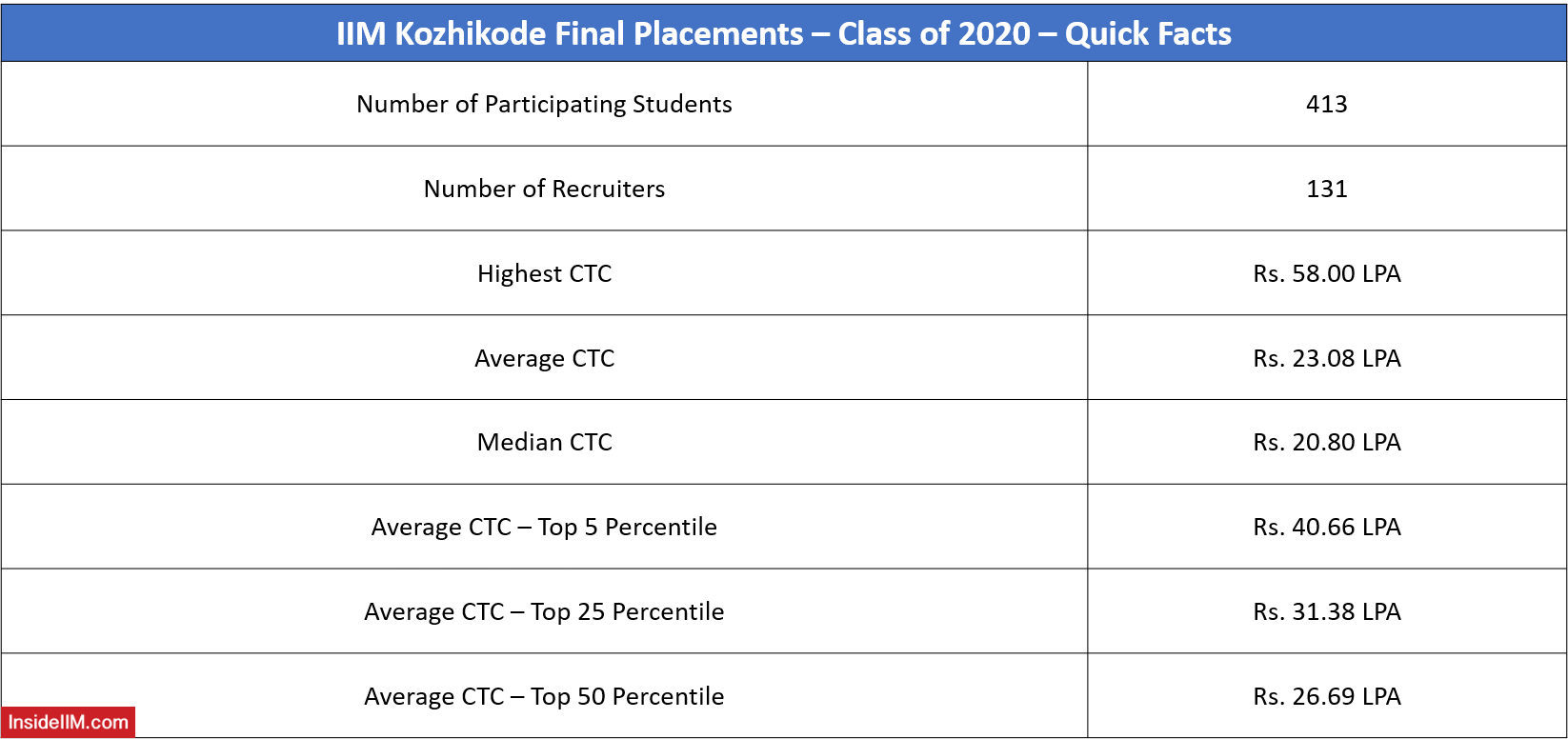 IIM Kozhikode Final Placements 2020 - Important Highlights