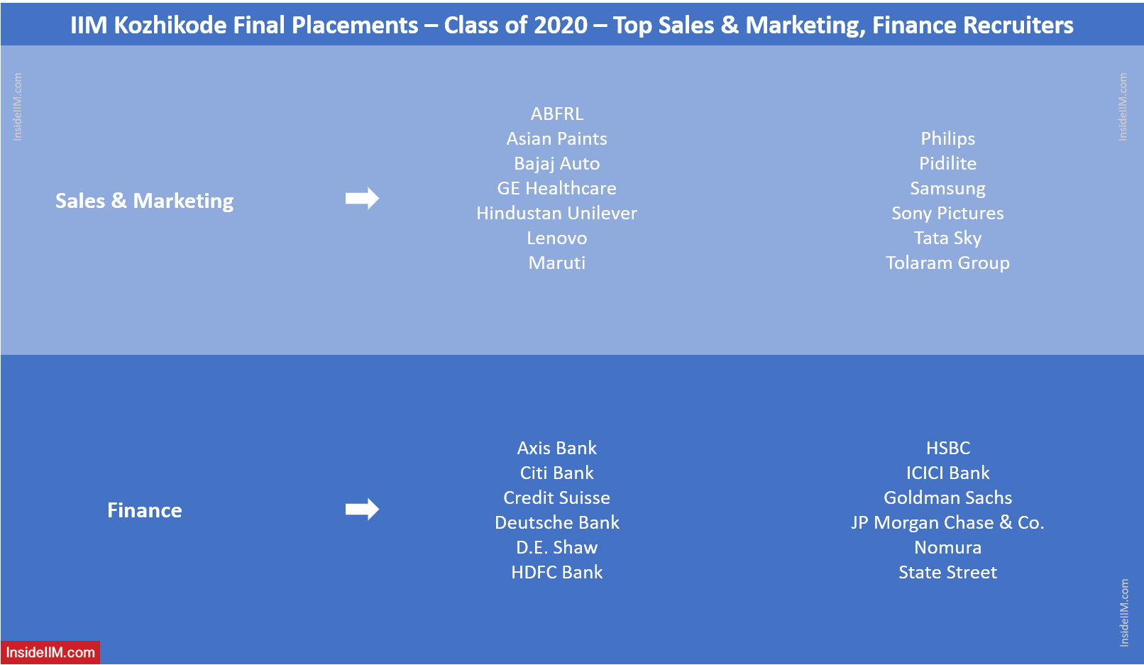 IIM Kozhikode Final Placements 2020 - Top Sales & Marketing, Finance Recruiters