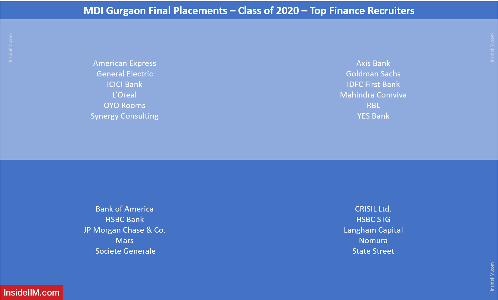 MDI Gurgaon Final Placements 2020 - Top Finance Recruiters