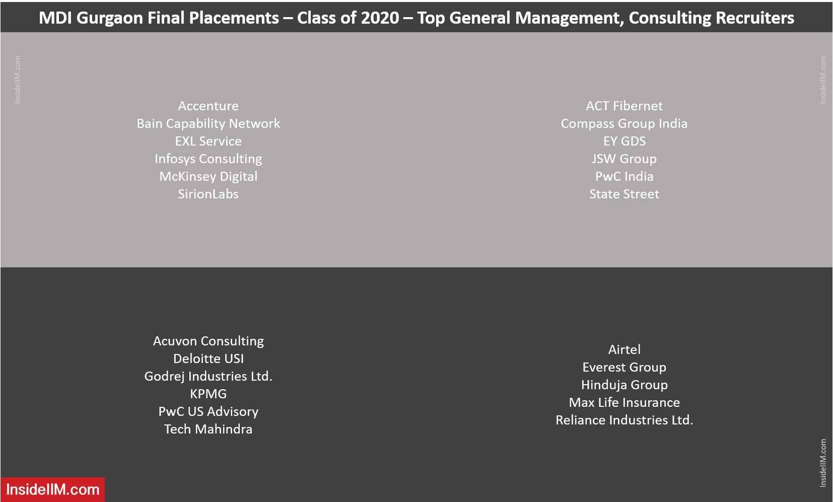 MDI Gurgaon Final Placements 2020 - Top Consulting, General Management Recruiters