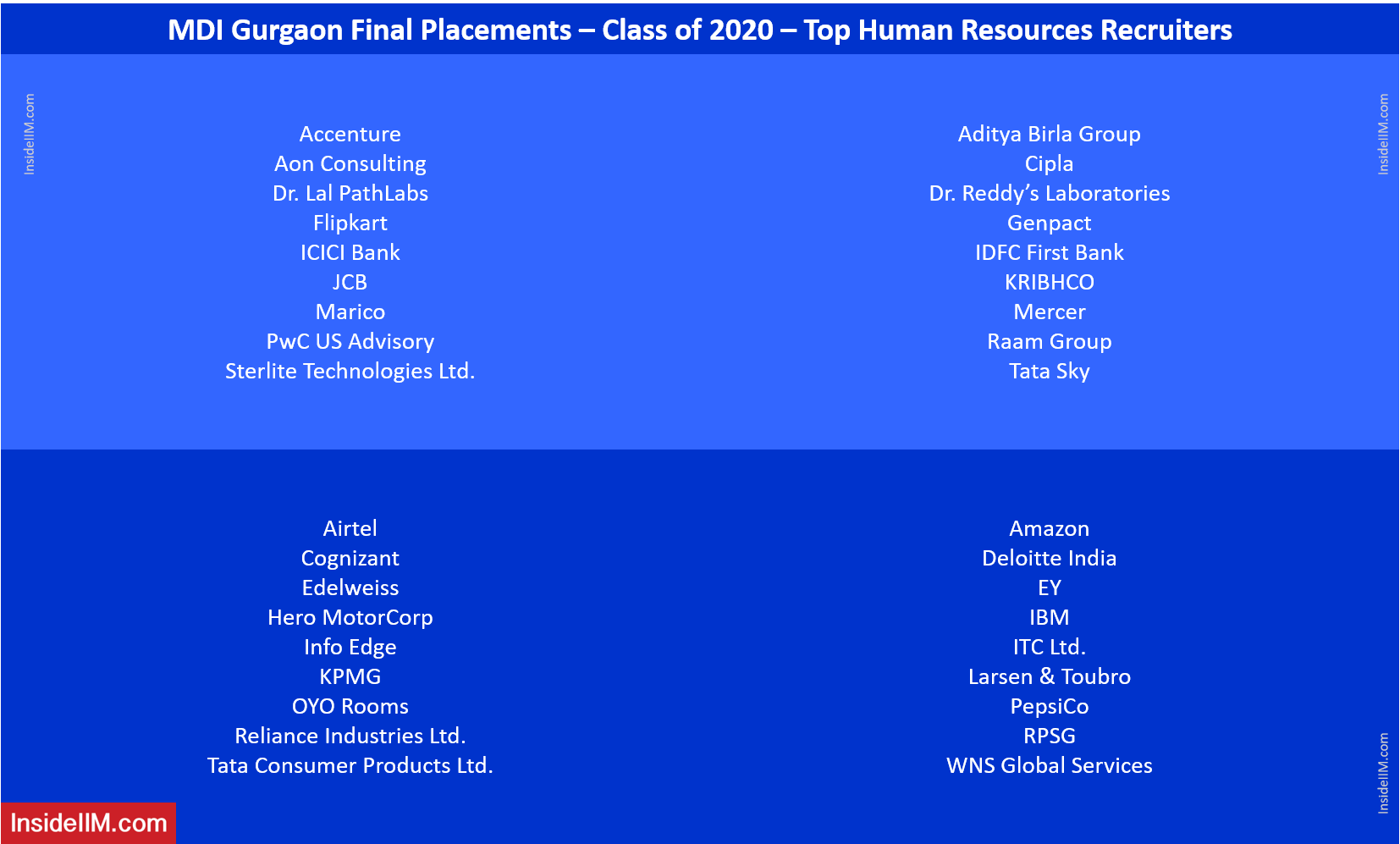 MDI Gurgaon Final Placements 2020 - Top HR Recruiters