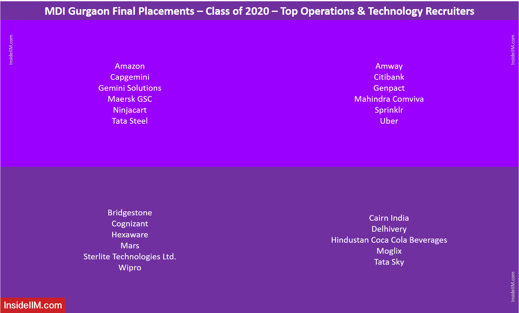 MDI Gurgaon Final Placements 2020 - Top Operations & Technology Recruiters
