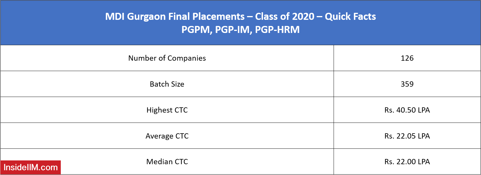 MDI Gurgaon Final Placements 2020 - Important Highlights