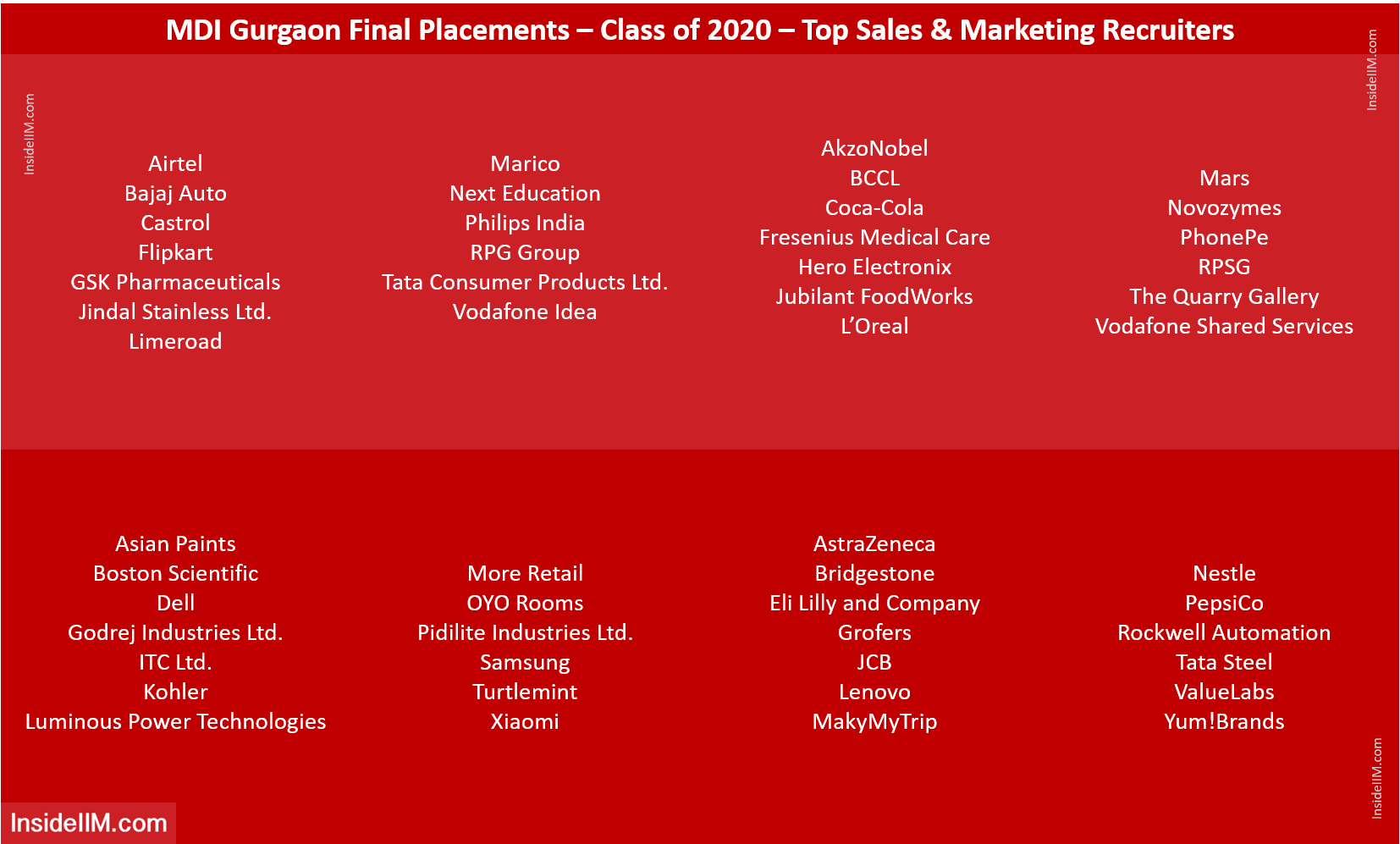 MDI Gurgaon Final Placements 2020 - Top Sales & Marketing Recruiters