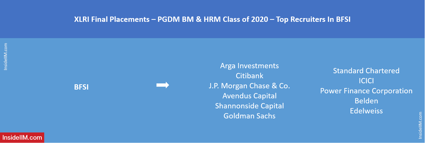 XLRI Final Placements 2020 - Top Finance Recruiters