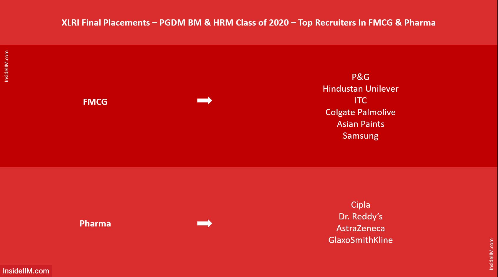 XLRI Final Placements 2020 - Top FMCG, Pharma Recruiters