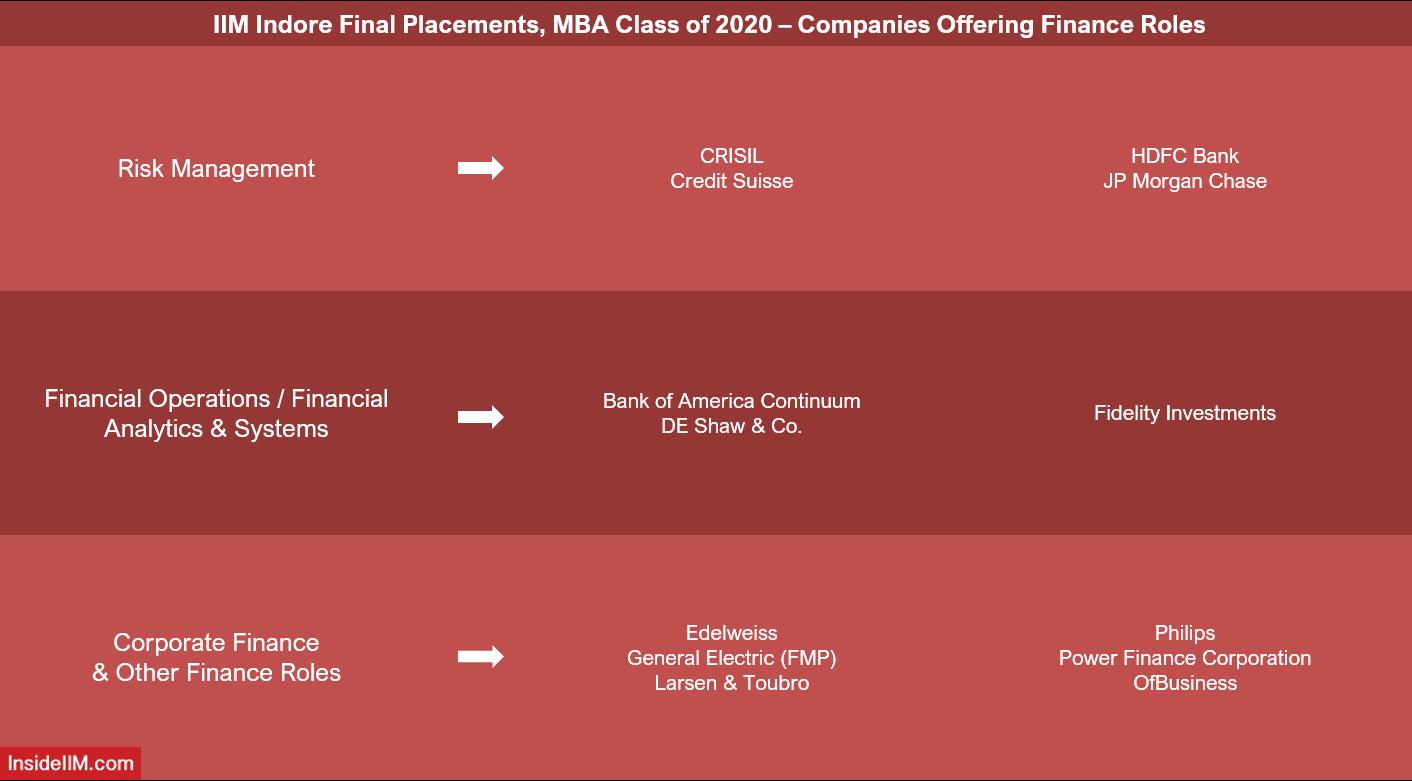 IIM Indore Final Placements 2020 - Top Finance Recruiters