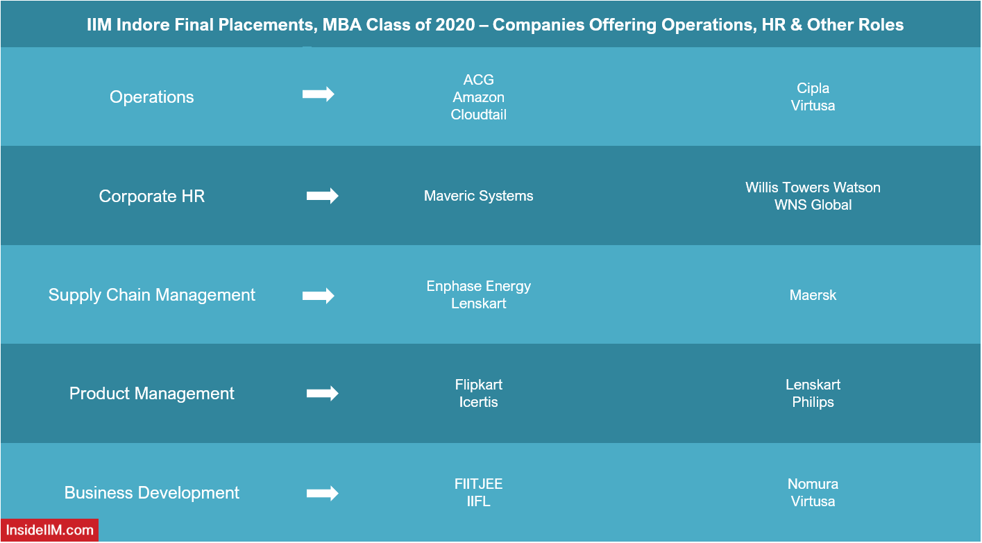 IIM Indore Final Placements 2020 - Top HR, Operations Recruiters