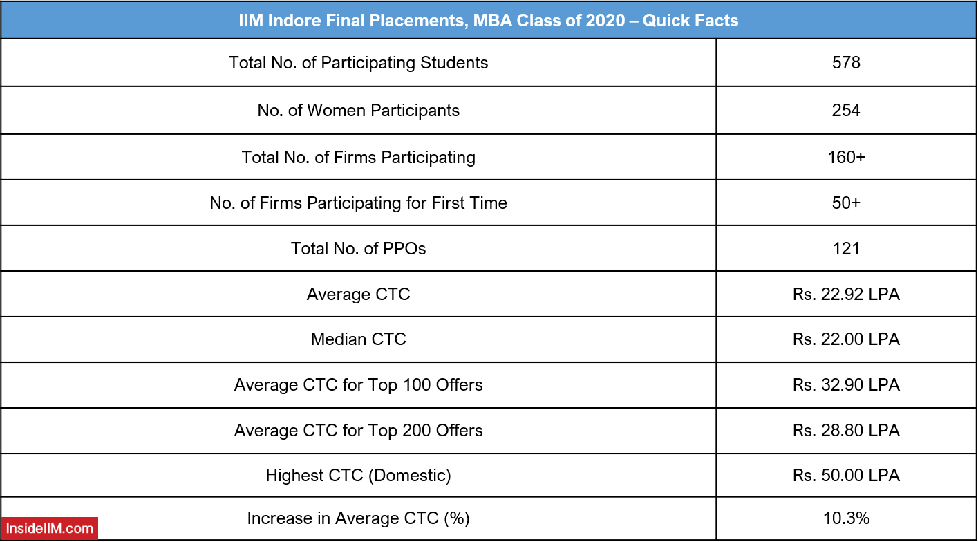 IIM Indore Final Placements 2020 - Quick Facts