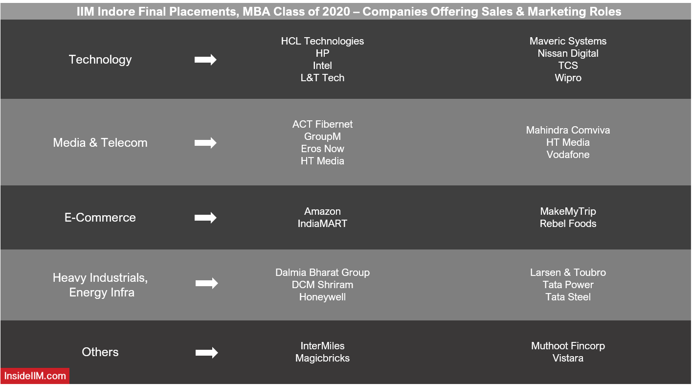IIM Indore Final Placements 2020 - Top Sales & Marketing Recruiters