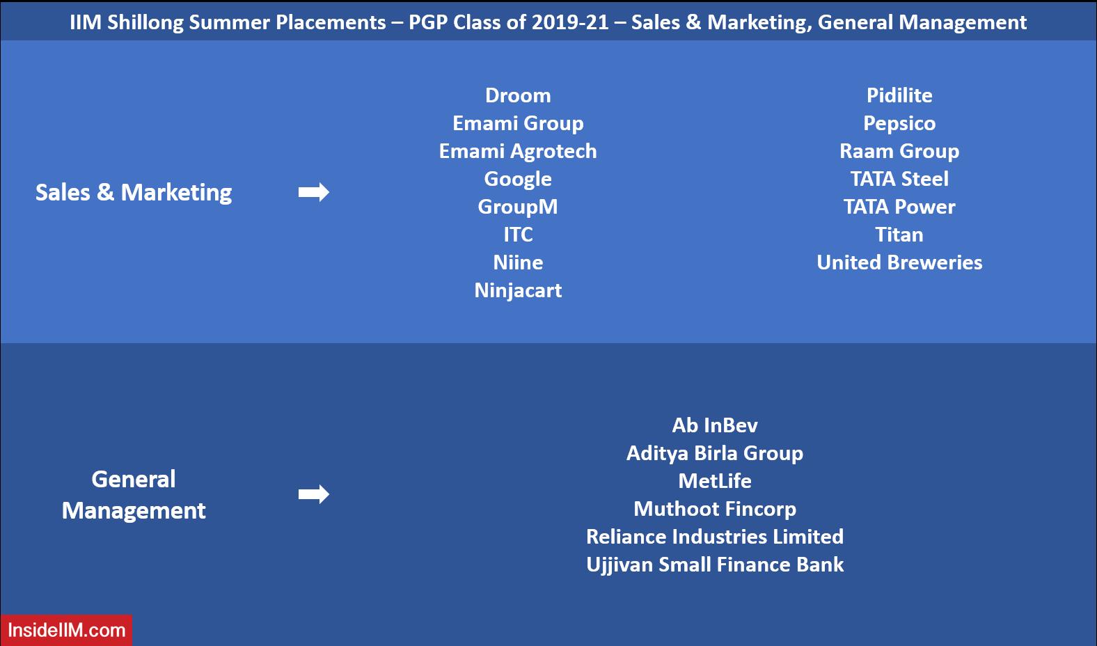 IIM Shillong Summer Placements 2021 - Sales & Marketing, General Management Recruiters