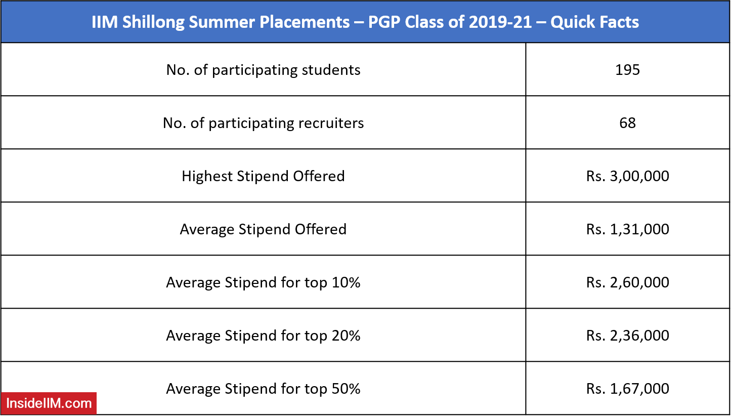 IIM Shillong Summer Placements 2021 - Quick Facts
