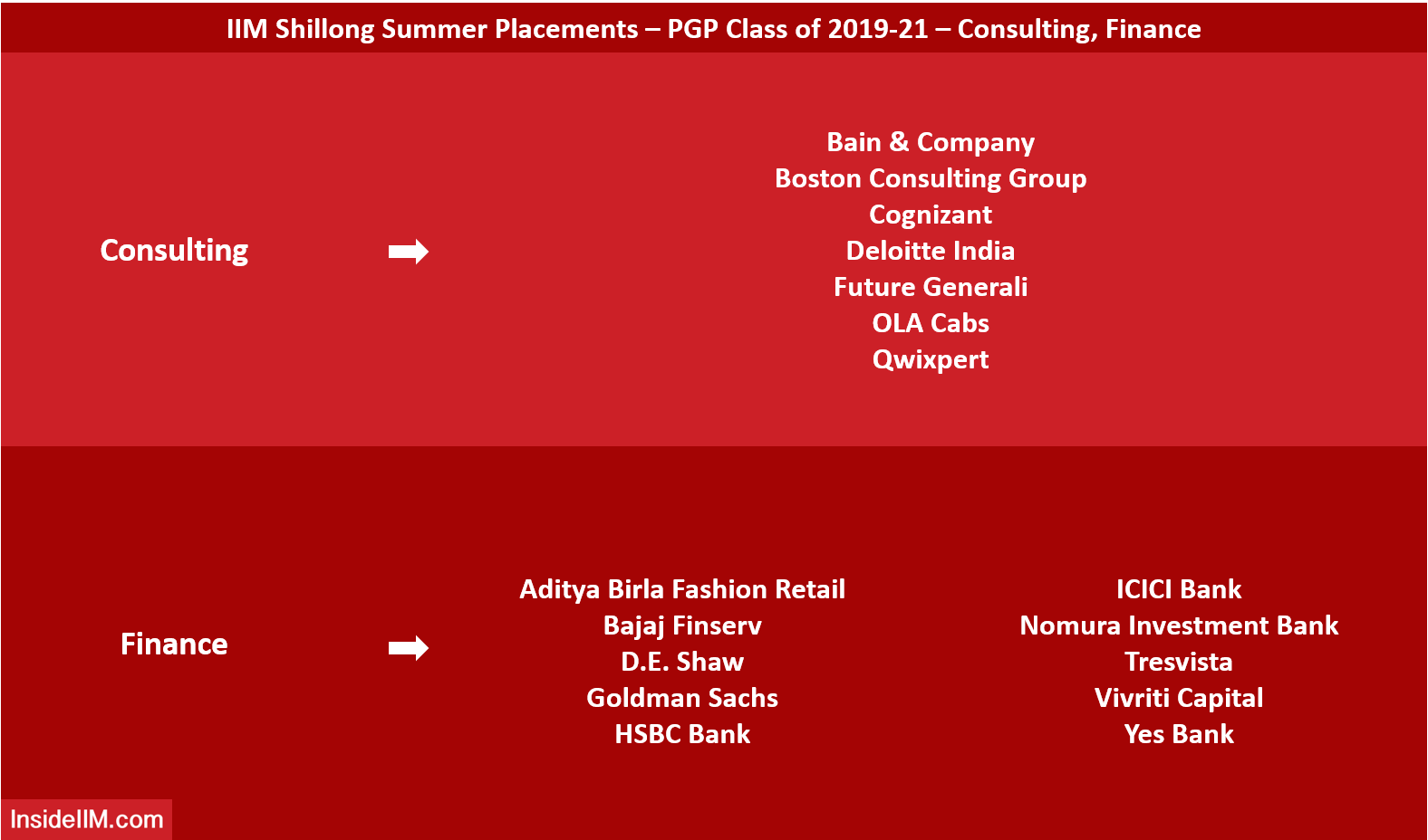 IIM Shillong Summer Placements 2021 - Consulting, Finance Recruiters