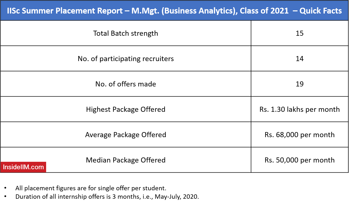 IISc M.Mgmt Summer Placements 2021 - Placement Highlights