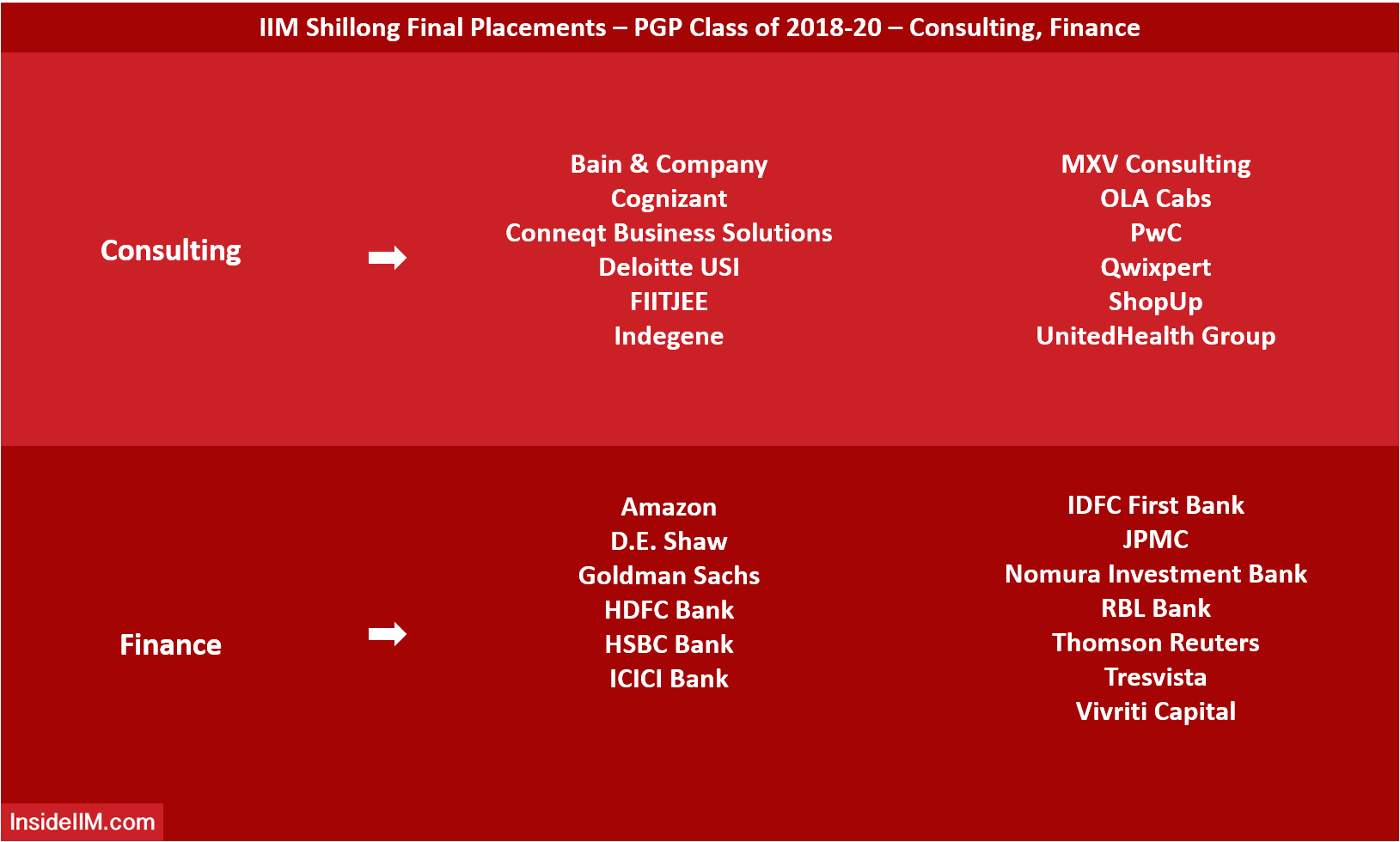 IIM Shillong Final Placements 2020 - Top Consulting, Finance Recruiters