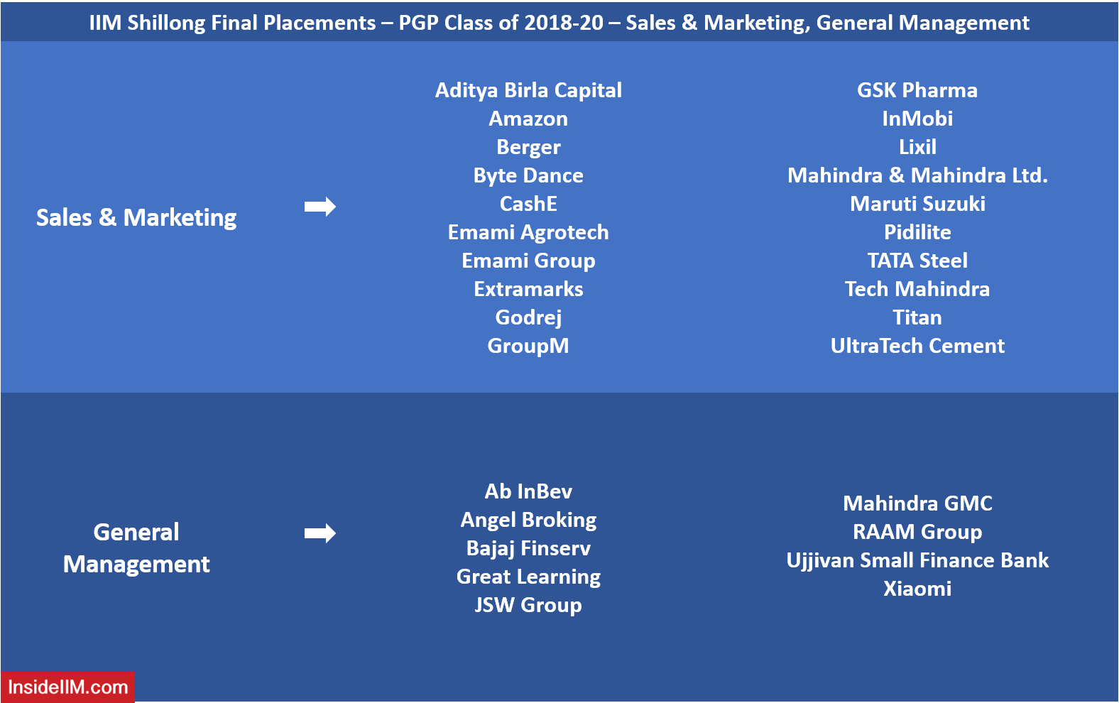 IIM Shillong Final Placements 2020 - Top Sales & Marketing, General Management Recruiters